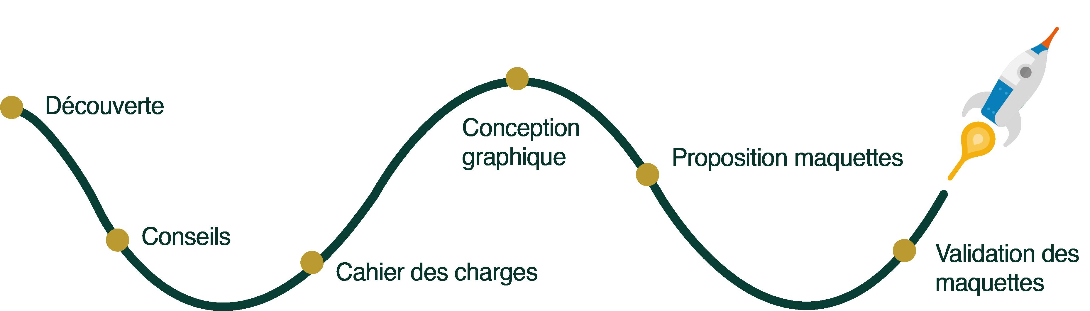 Schéma_Graphisme_Synerg-In