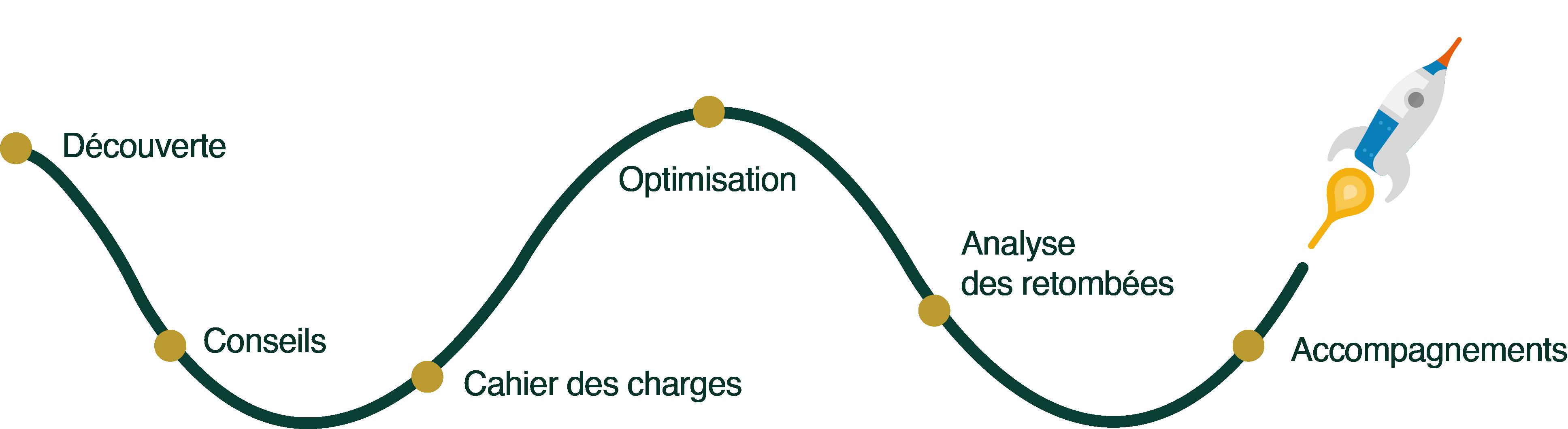 Schéma_Stratégie Marketing et Digital_Synerg-In