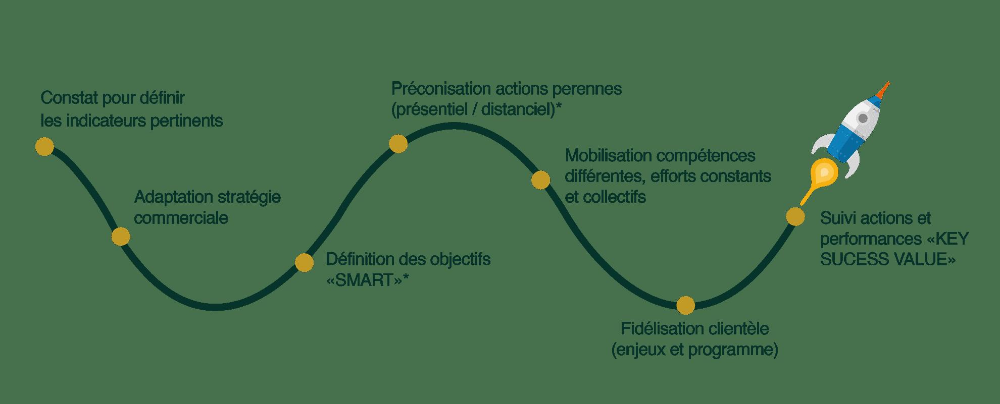 Schéma_Développement Commercial_Synerg-In
